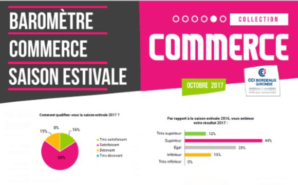 Baromètre Commerce saison estivale Centre-ville Bordeaux